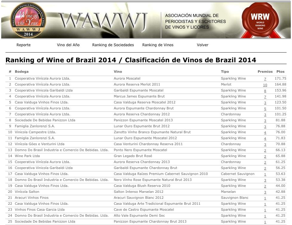 vihos brasileiros 2014